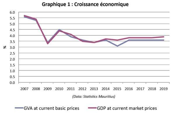 Croissance économique Maurice